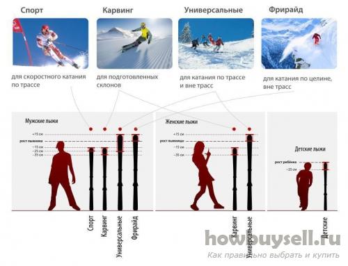 Параметры и размер лыж