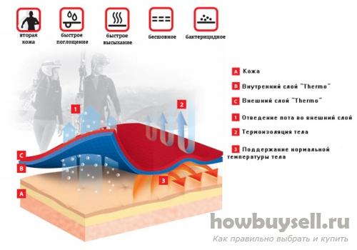 Из какого материала выбрать термобелье?
