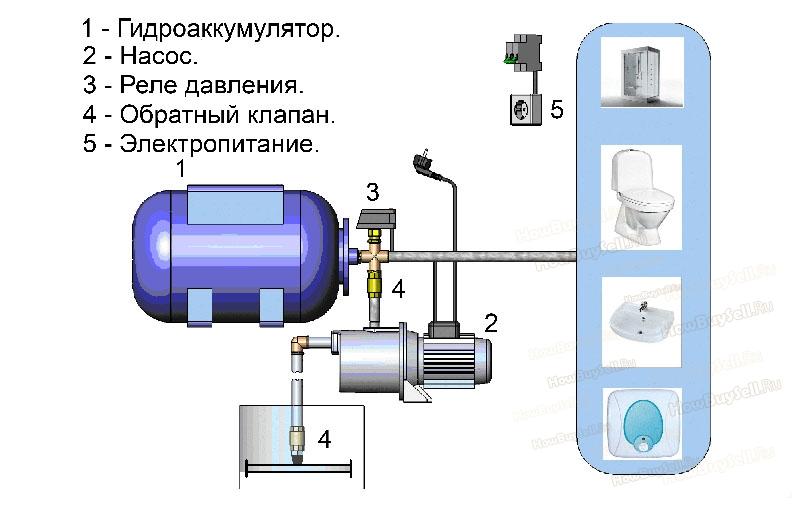 Принцип работы насосной станции